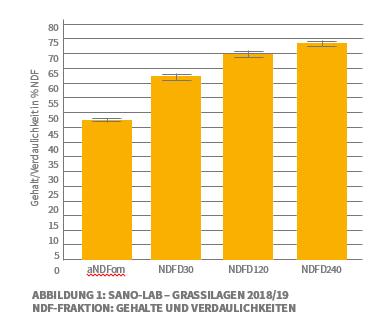Man sieht ein Säulendiagramm, das die Gehalte und Verdaulichkeiten der Grassilagen 2018/2019 beschreibt.
