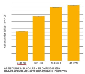 Man sieht ein Säulendiagramm, das die Gehalte und Verdaulichkeiten des Silomais 2018/2019 beschreibt.