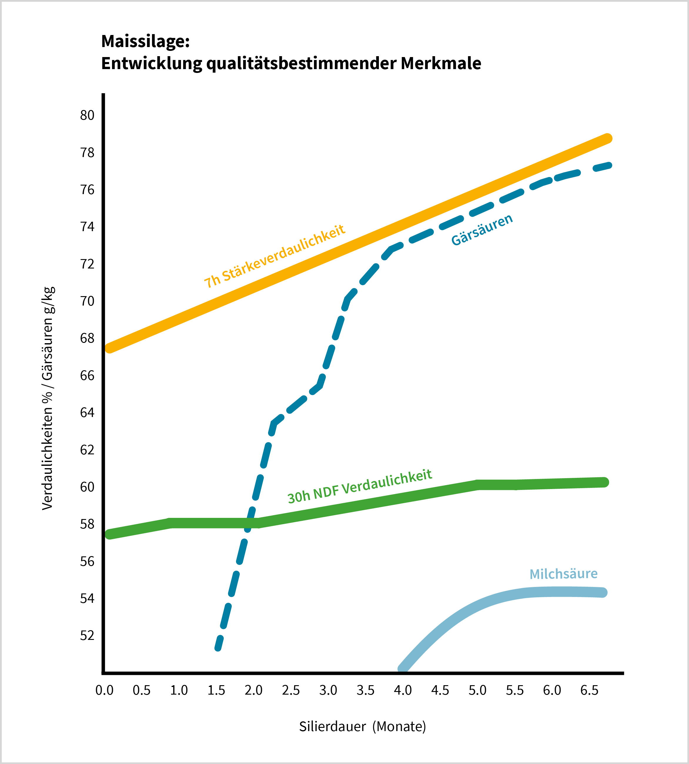 Grafik Maissilage: Entwicklung qualitätsbestimmender Merkmale - CNCPS Sano Labor